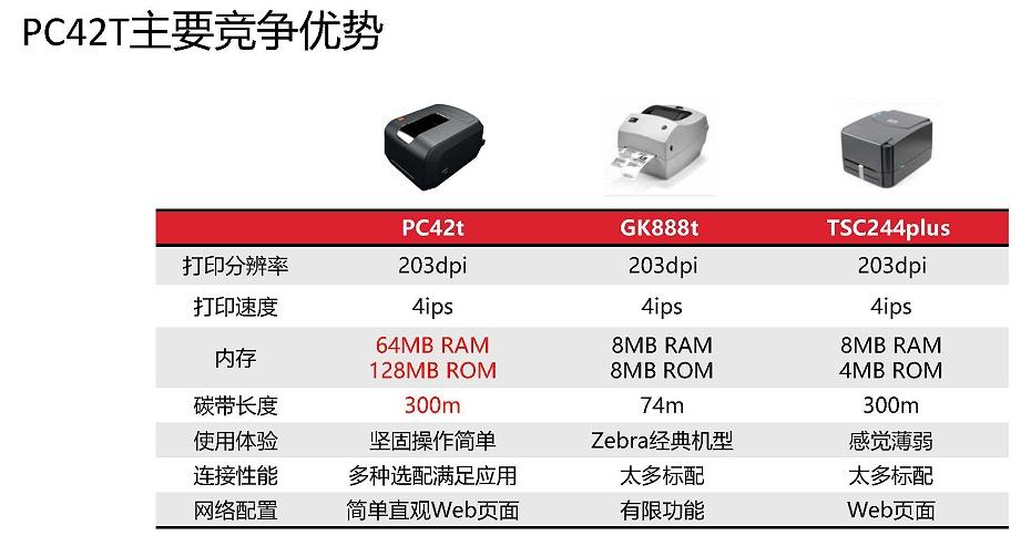 霍尼韦尔PC42T打印机产品介绍4