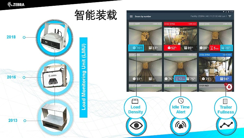 斑马技术Overview_页面_10