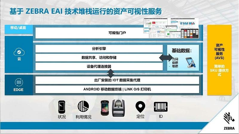 斑马技术Overview_页面_11