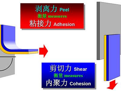 您可知道如何检测不干胶胶接质量?