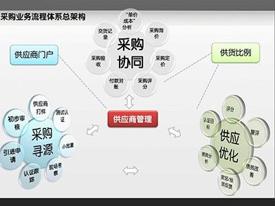 SRM数字化供应链,让每笔采购都高效协同!