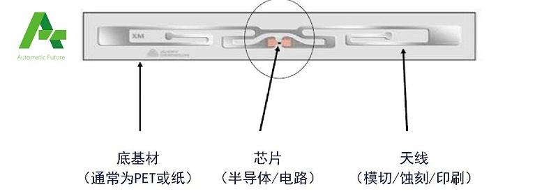 RFID基础4