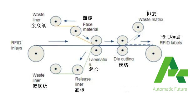 RFID复合1