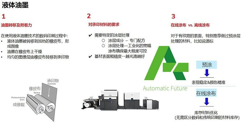 数码印刷技术与材料选择4