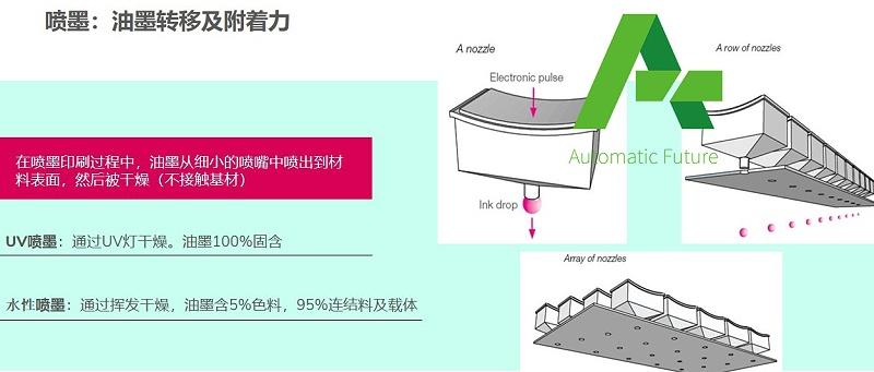 数码印刷技术与材料选择5