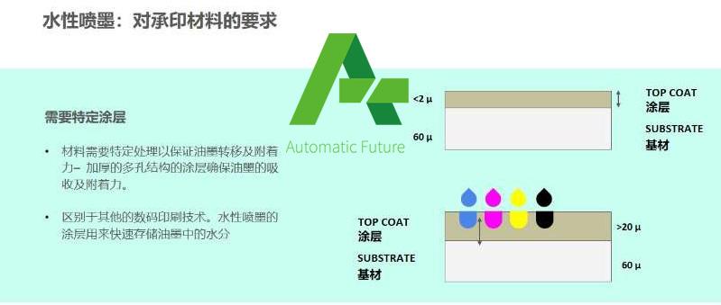 数码印刷技术与材料选择7