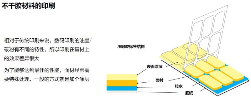 数码印刷技术与材料选择1